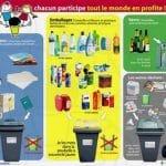Recycler ses Déchets Plastique : est-ce si important ?