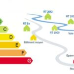 Les nouveautés de la réglementation thermique RT2012 en 2015