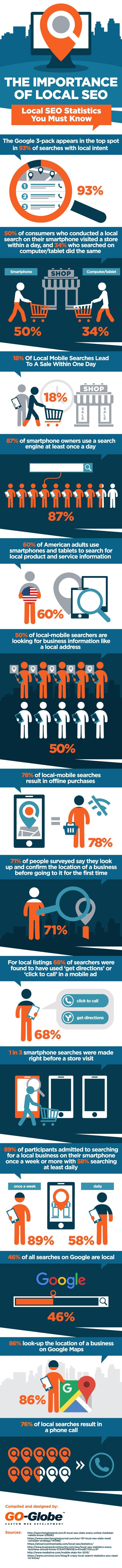 Infographie: ce que vous devez savoir sur le SEO local